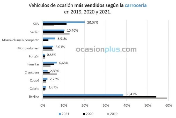 Vehículos de ocasión más vendidos según carrocería en 2019